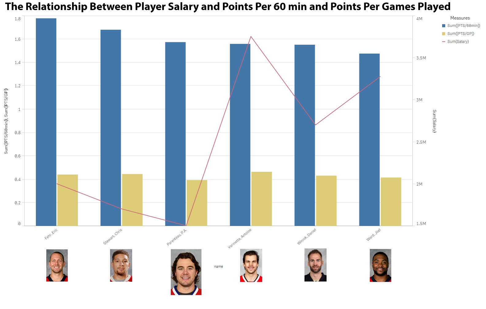 Figure 1 The Relationship Between Player Salary and Points Per 60 min and Points Per Games Played