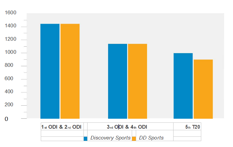 Figure 4 Doordarshan viewership compared with the first ranked channels viewership of India Sri Lanka