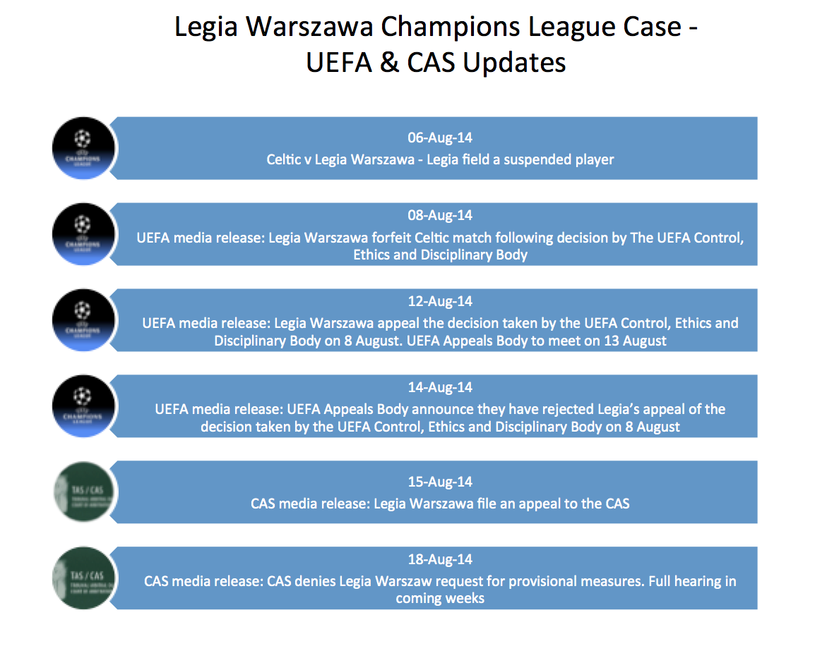 Legia Warszawa Champions League Case table v2