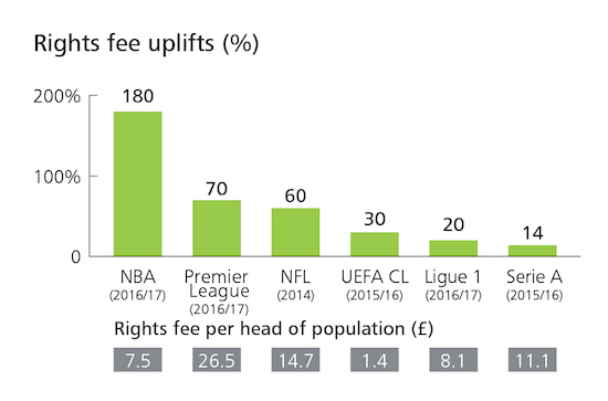 Rights Fees Uplifted