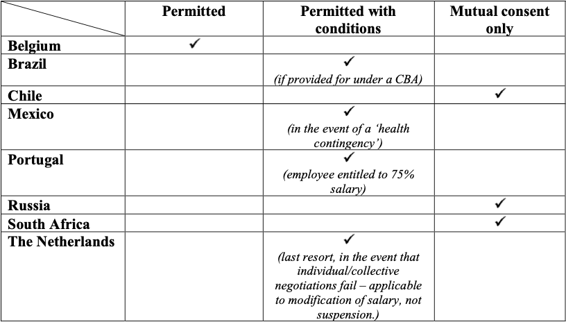 SLPC Permitted table