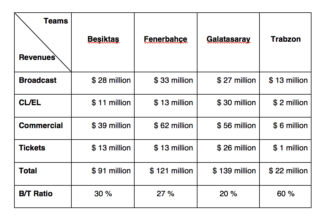 Teams and Revenues Turkish Football Article