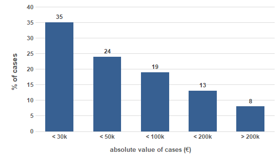 absolute value of cases