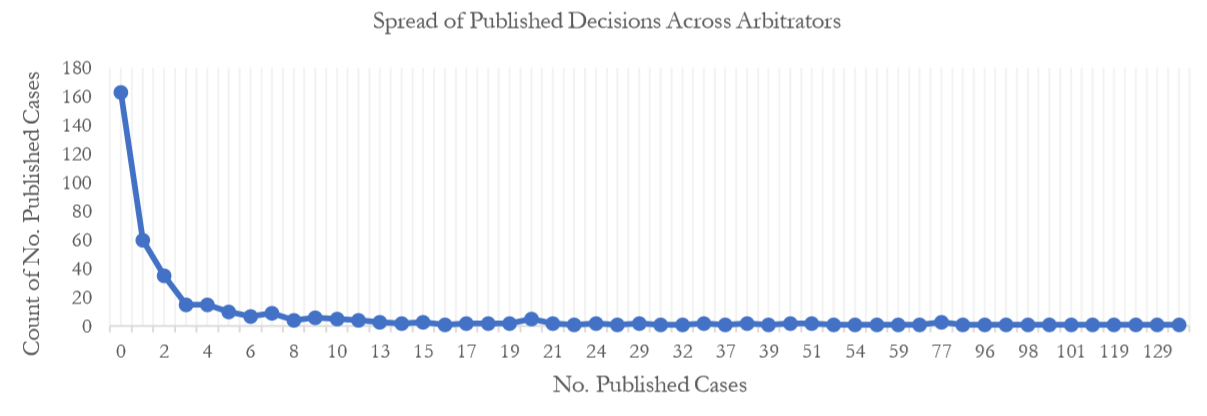 spreadofpublisheddecisionsacrossarbitrators