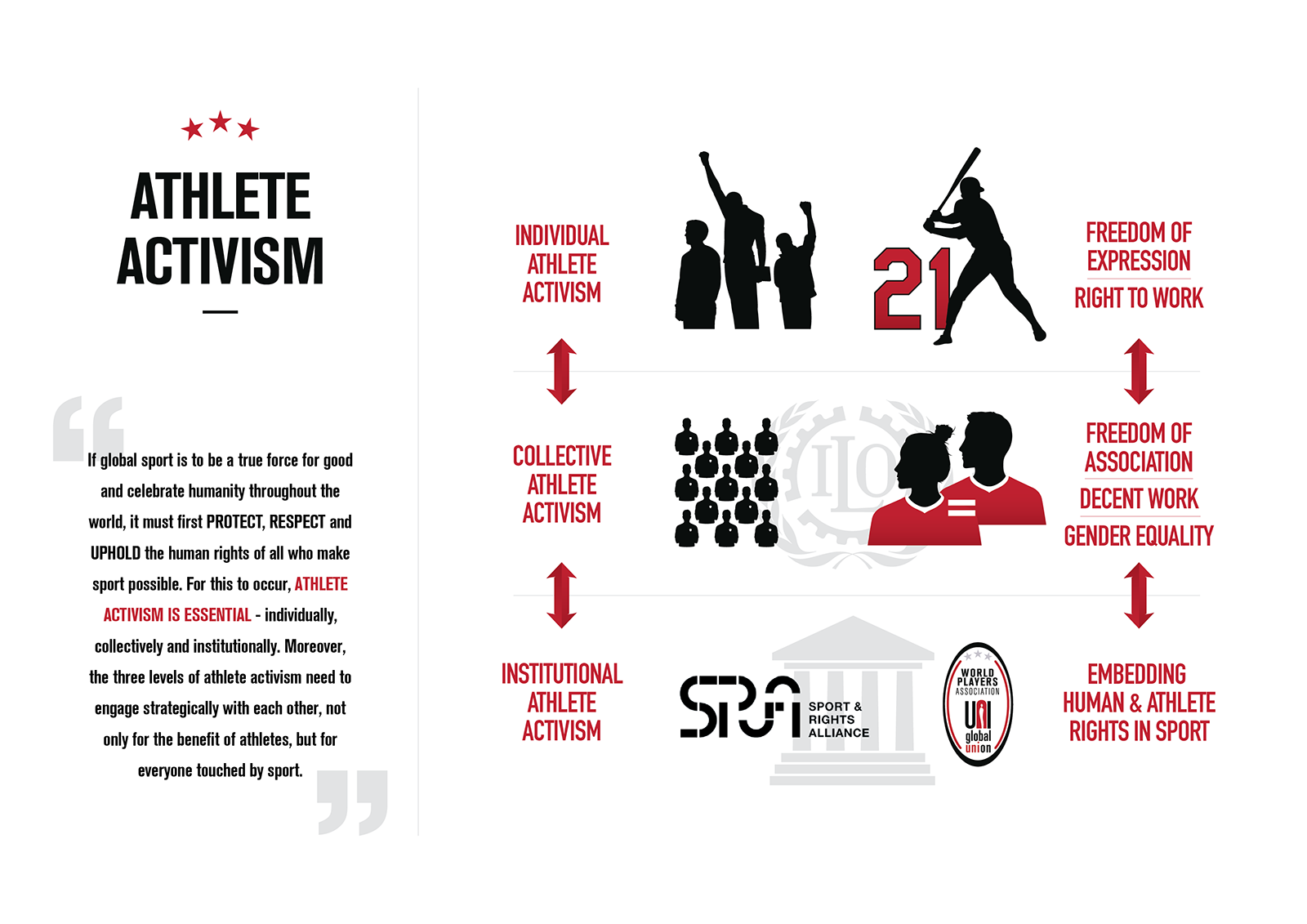 Athlete activism demands systemic change - not just words and applause